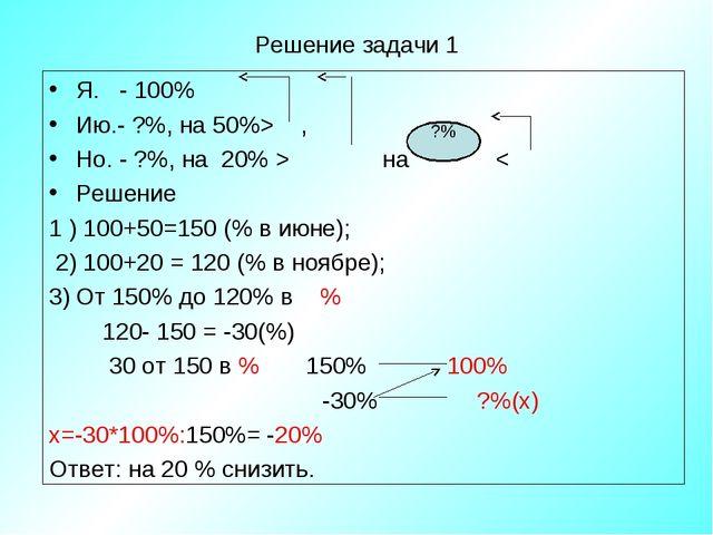 Решение задачи 1 Я. - 100% Ию.- ?%, на 50%> , Но. - ?%, на 20% > на < Решение...