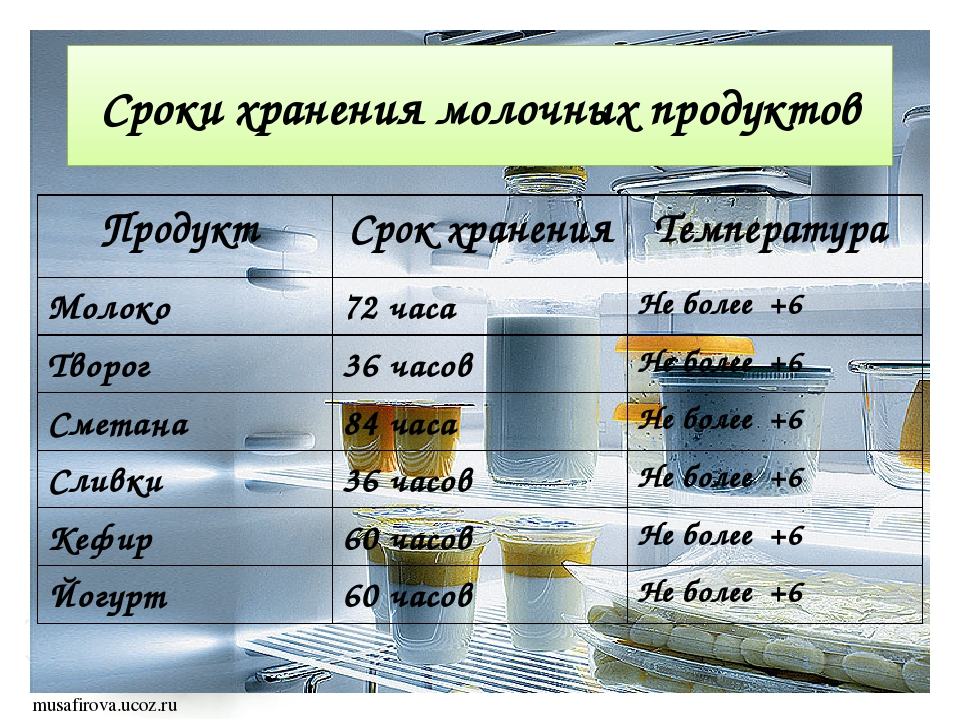 Сроки хранения молочных продуктов Продукт Срокхранения Температура Молоко 72...
