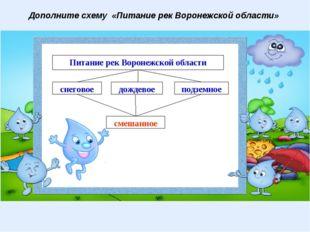 Дополните схему «Питание рек Воронежской области» Питание рек Воронежской обл