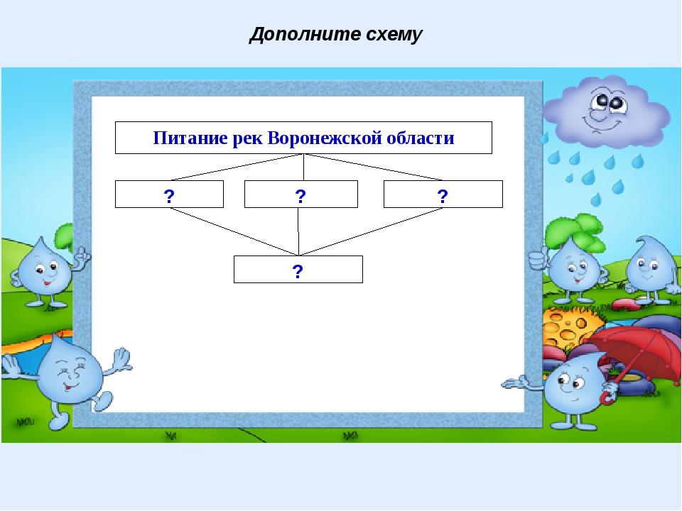 Дополните схему Питание рек Воронежской области ? ? ? ?