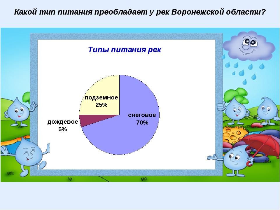 снеговое 70% подземное 25% дождевое 5% Типы питания рек Какой тип питания пре...