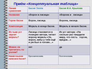 Приём«Концептуальная таблица» Линия сравненияБасня ЭзопаБасня И.А. Крылова