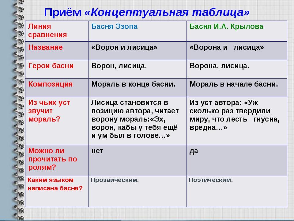 Приём«Концептуальная таблица» Линия сравненияБасня ЭзопаБасня И.А. Крылова...