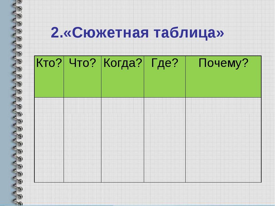 2.«Сюжетная таблица» : Кто?Что?Когда?Где?Почему?