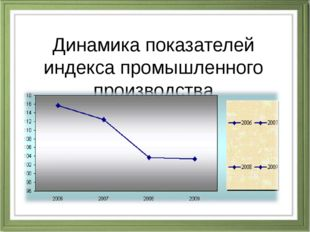 Динамика показателей индекса промышленного производства