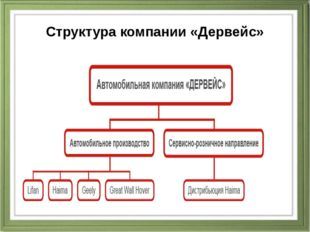 Структура компании «Дервейс»