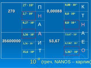 П Н А А И Т К Т Н А Е О Н Н А О 10 -9 (греч. NANOS – карлик) 27027 ∙ 101 0
