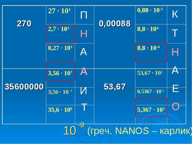 П Н А А И Т К Т Н А Е О Н Н А О 10 -9 (греч. NANOS – карлик) 27027 ∙ 101 0...
