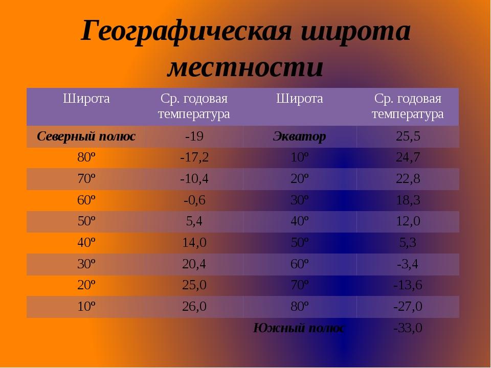 Географическая широта местности Широта Ср.годоваятемпература Широта Ср.годова...
