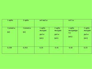 1-арба 2-арбаалғашқысоңғы Салмағы (кг)Салмағы (кг)1-арба жылдам дығы (