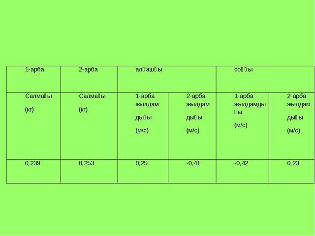 1-арба 2-арбаалғашқысоңғы Салмағы (кг)Салмағы (кг)1-арба жылдам дығы (...