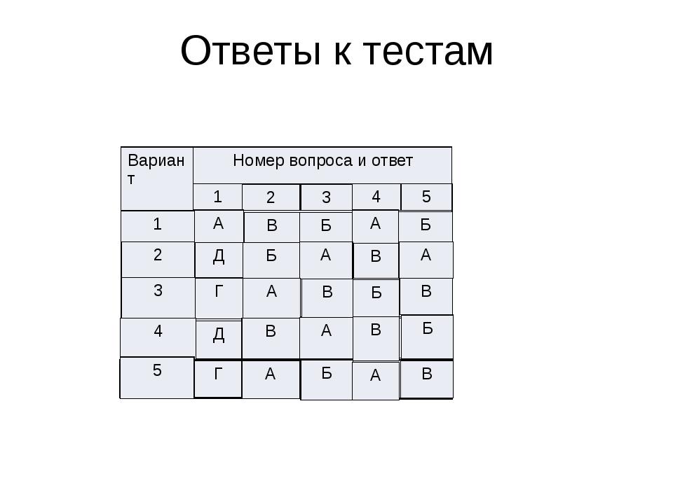 Ответы к тестам Вариант Номервопроса и ответ 2 1 3 4 5 А В Б А Б Д Б А В А Г...