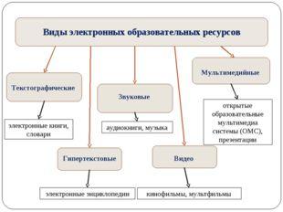 Виды электронных образовательных ресурсов Текстографические Гипертекстовые Зв
