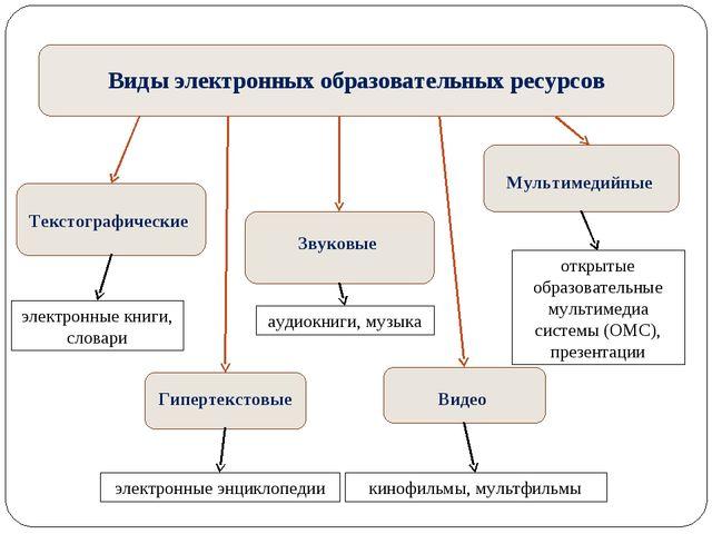 Виды электронных образовательных ресурсов Текстографические Гипертекстовые Зв...