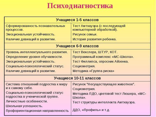 Психодиагностика Учащиеся 1-5 классов Сформированность познавательных процес...