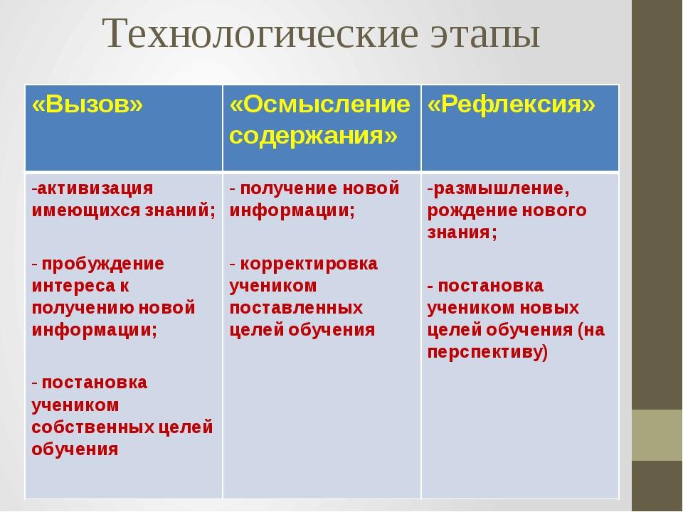Технологические этапы