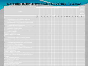 КАРТА ОЦЕНКИ ПРОФЕССИОНАЛЬНЫХ УМЕНИЙ ( в баллах)    Умения Ф.И.О. педагога