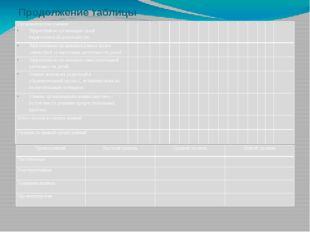 Продолжение таблицы Организаторские умения: Эффективная организация своей пед