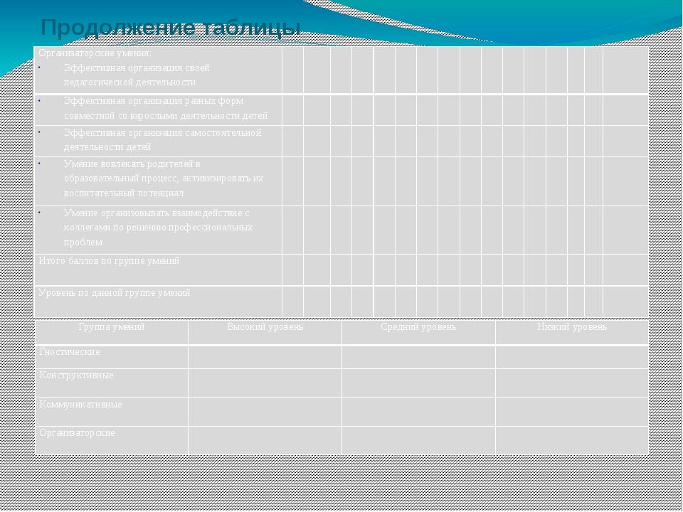 Продолжение таблицы Организаторские умения: Эффективная организация своей пед...