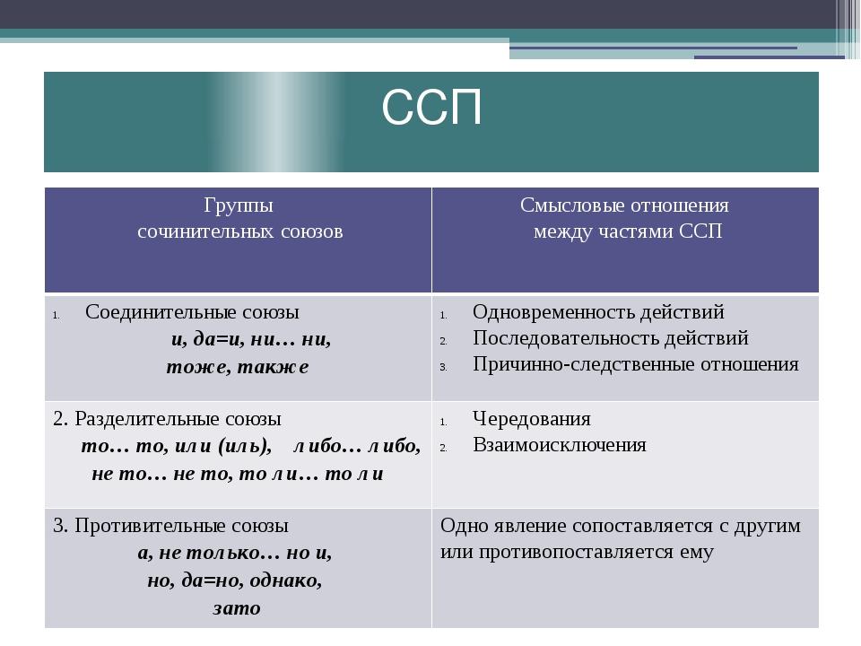 ССП Группы сочинительных союзов Смысловые отношения между частями ССП Соедини...