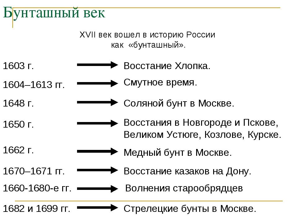 Бунташный век XVII век вошел в историю России как «бунташный».  1603 г. Вос...