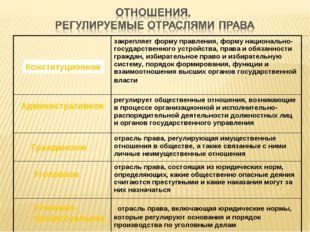 Конституционное Административное Гражданское Уголовное Уголовно- процессуальн