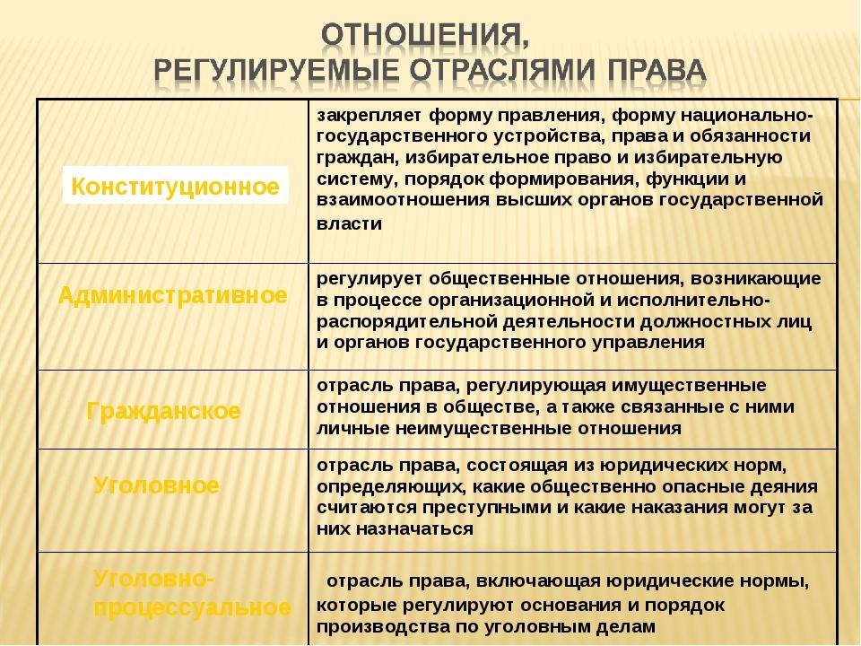 Конституционное Административное Гражданское Уголовное Уголовно- процессуальн...