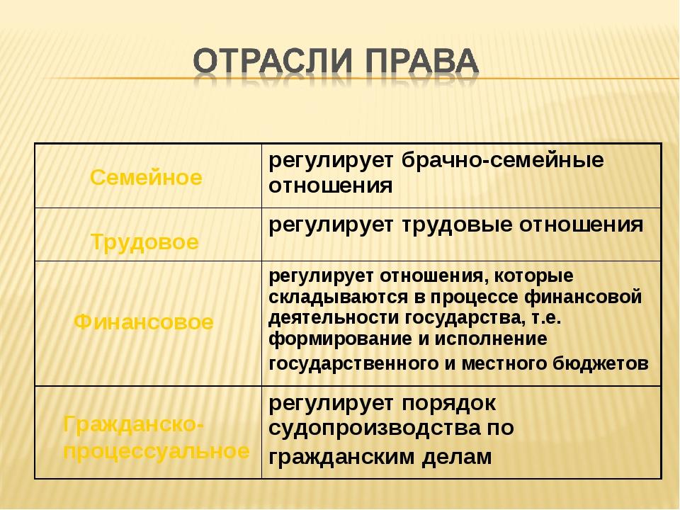 Семейное Финансовое Трудовое Гражданско- процессуальное регулирует брачно-се...