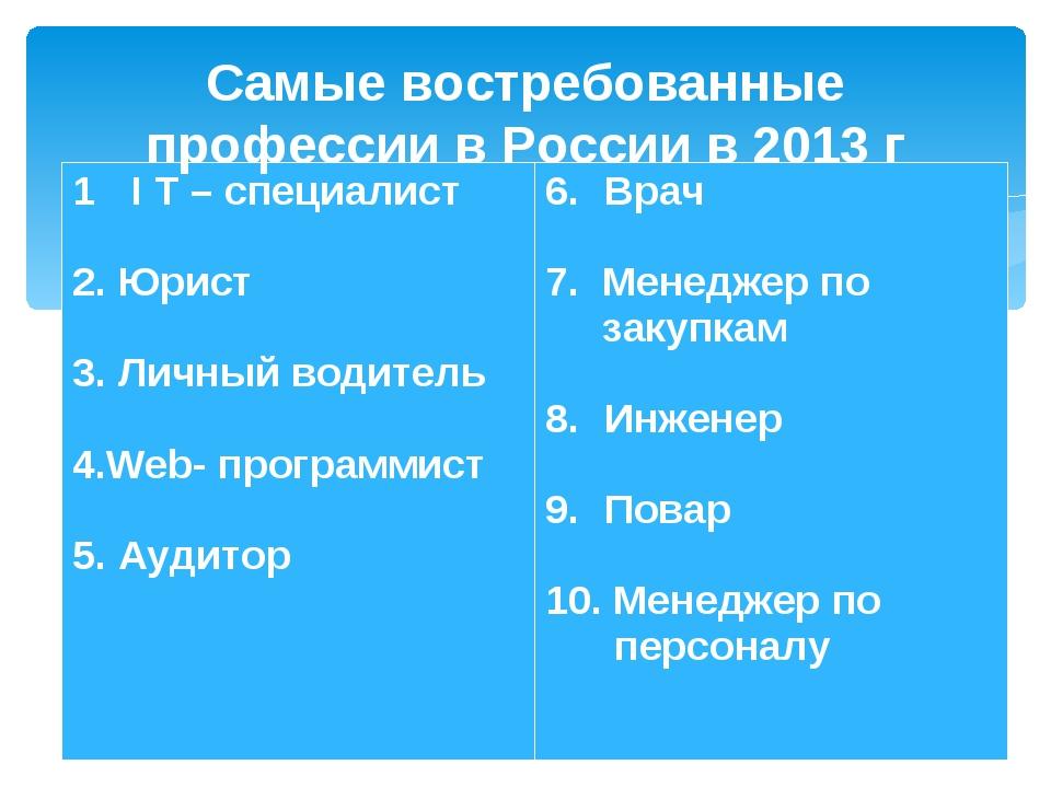 Самые востребованные профессии в России в 2013 г I T – специалист 2. Юрист 3....