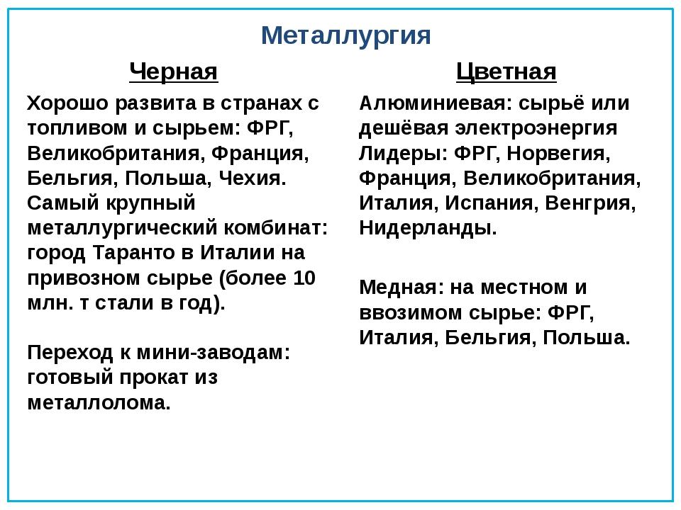 Металлургия Черная Хорошо развита в странах с топливом и сырьем: ФРГ, Великоб...