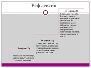 Рефлексия III (оценка 5) Я знаю, кто такой Ян Гус, могу назвать участников