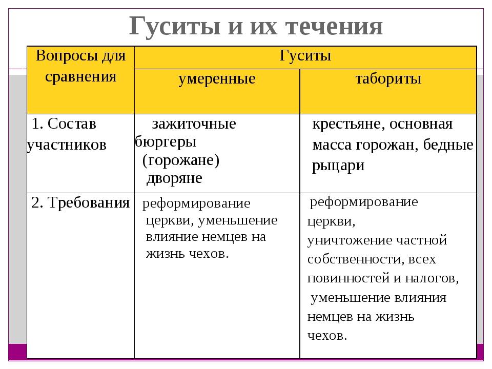 Гуситы и их течения Вопросы для сравненияГуситы умеренныетабориты 1. Сост...