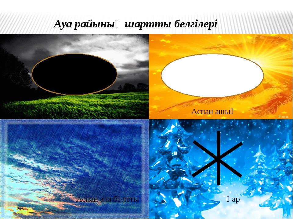 Ауа райының шартты белгілері Аспан ашық Аспан тұтас бұлтты Қар Аспан ала бұлтты