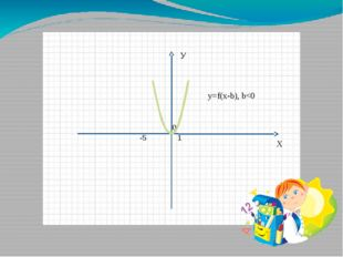 Х У 0 1 -5 y=f(x-b), b