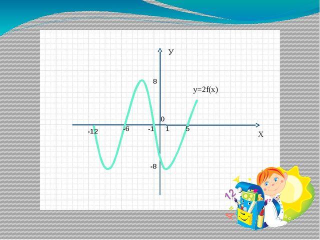 0 1 5 -1 -6 -12 -8 8 Х У y=2f(x)