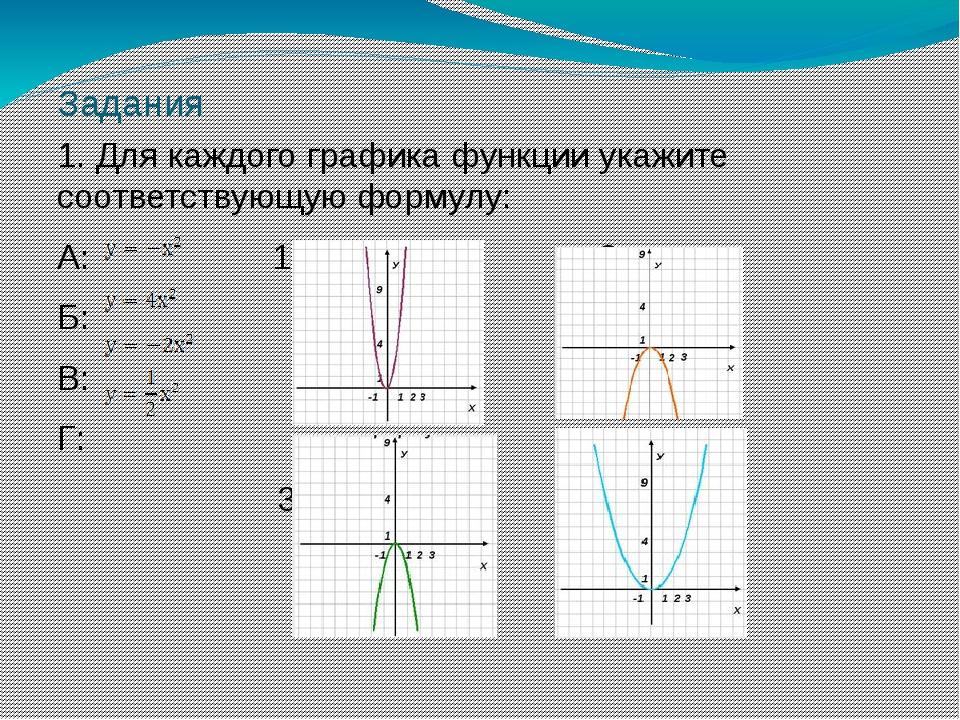Задания 1. Для каждого графика функции укажите соответствующую формулу: А: 1:...