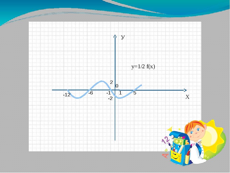 Х У 0 1 5 -1 -6 -12 -2 2 y=1/2 f(x)