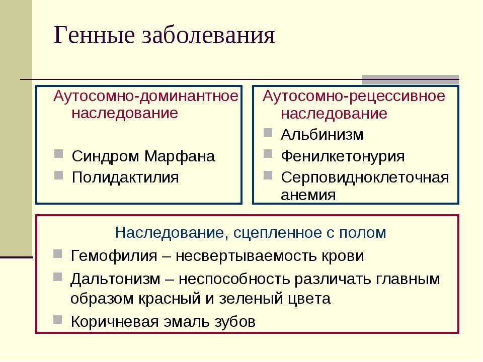 Генные заболевания Аутосомно-доминантное наследование Синдром Марфана Полидак...