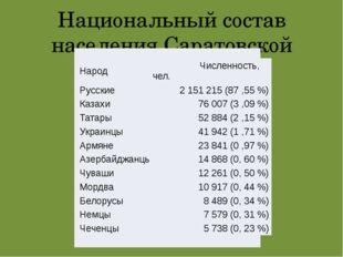Национальный состав населения Саратовской области Народ Численность, чел. Рус