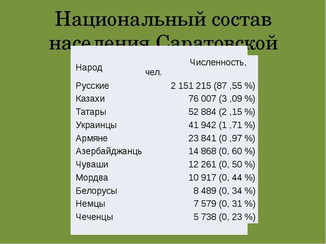 Национальный состав населения Саратовской области Народ Численность, чел. Рус...