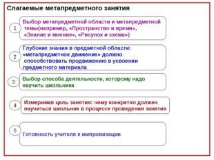 Слагаемые метапредметного занятия Выбор метапредметной области и метапредметн