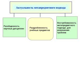 Востребованность метапредметного подхода для разрешения проблем Раздробленнос