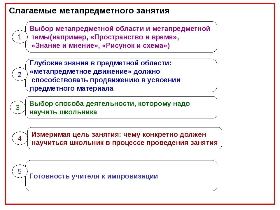 Слагаемые метапредметного занятия Выбор метапредметной области и метапредметн...