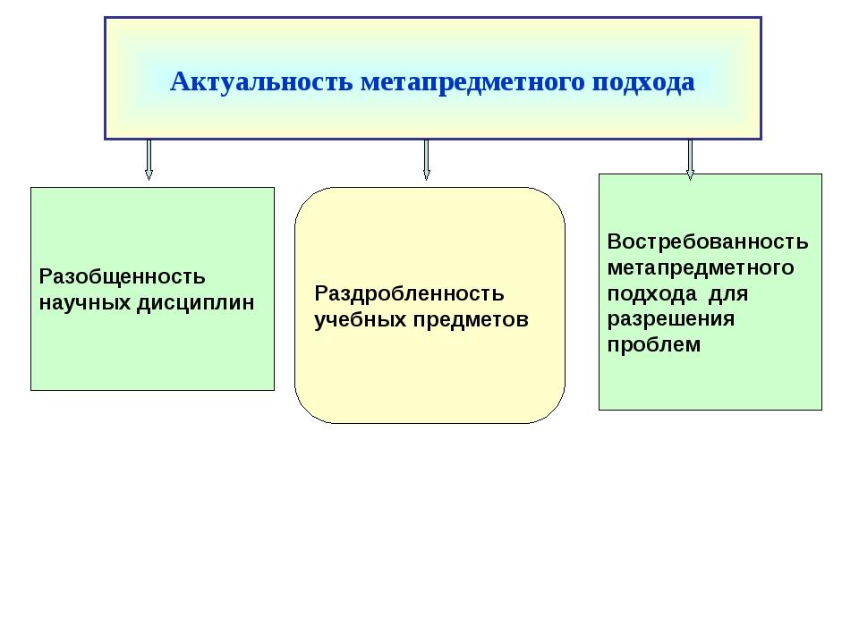 Востребованность метапредметного подхода для разрешения проблем Раздробленнос...