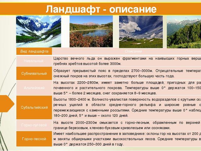 Ландшафт - описание Вид ландшафта Описание Нивальный Царство вечного льда он...