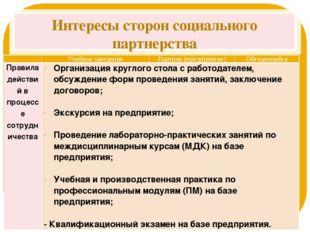 Интересы сторон социального партнерства  Учебное заведение Партнер (предприя