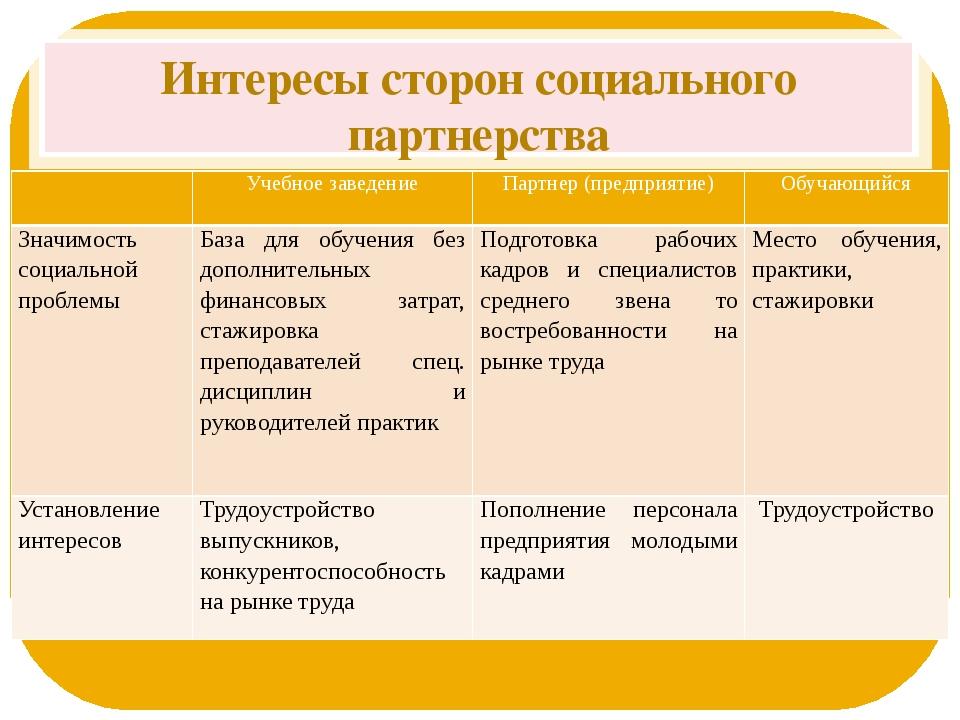 Интересы сторон социального партнерства  Учебное заведение Партнер (предприя...