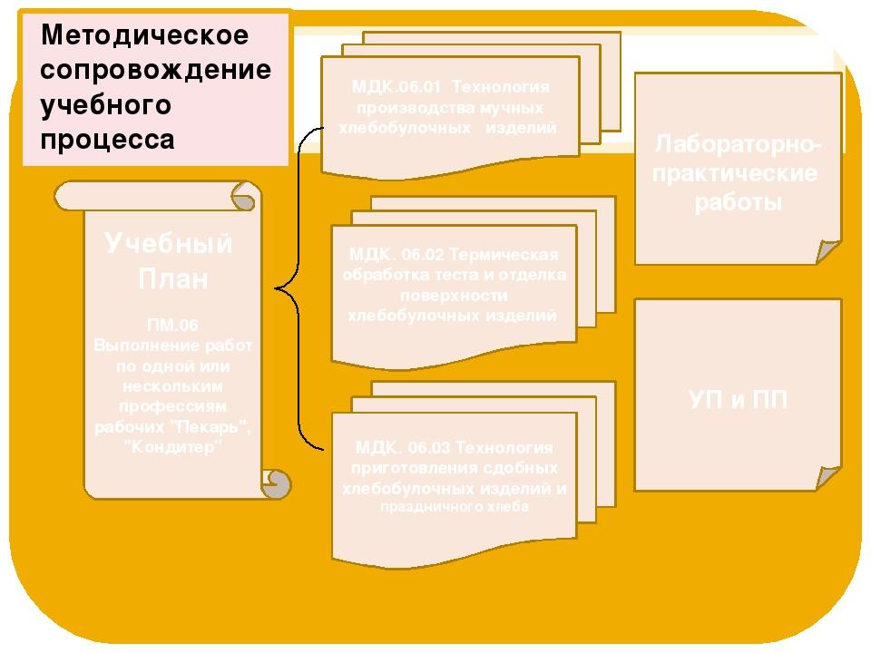 МДК. 06.03 Технология приготовления сдобных хлебобулочных изделий и праздничн...
