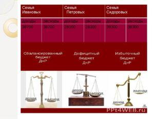 Семья Ивановых Семья Петровых Семья Сидоровых доходы расходы доходы расходы д