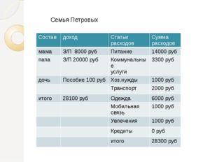 Семья Петровых Состав доход Статьи расходов Сумма расходов мама З/П 8000руб П